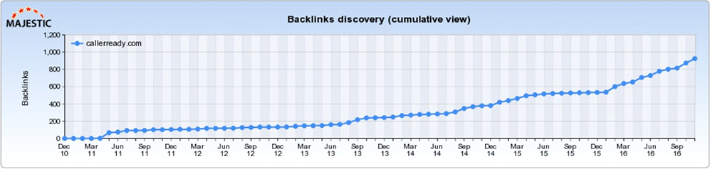 backlink discovery